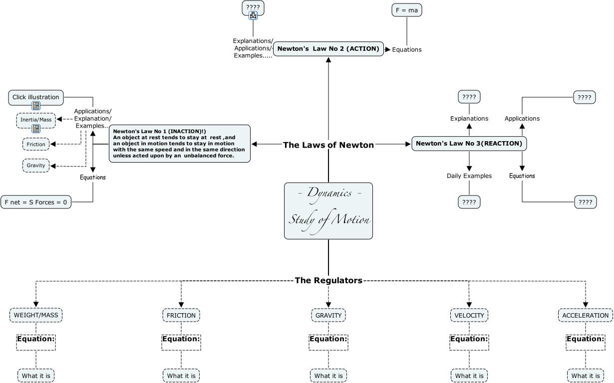 Ihmc Cmaptools Concept Map Motion1a Jpg